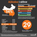 Alibaba kan bli världens största börsnotering!