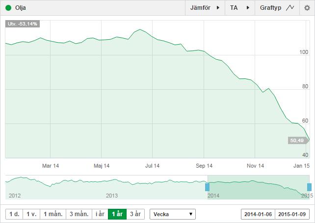 oljeprisets utveckling