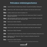 Bloggpresentation: Petrusko