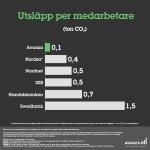 Varför är det viktigt att spara hållbart? Vi intervjuar grundaren av Sparahållbart.se
