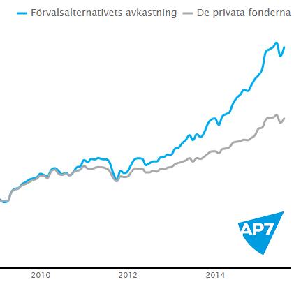 Graf från ap7.se