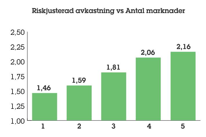 Riskjusterad avkastning vs antal markander
