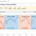Börsen på plus trots turbulent börsår