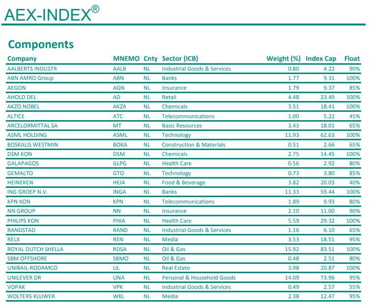 0b8fff310e14 AEX är en förkortning av Amsterdam Stock Exchange och samlar sedan 1983 de  25 mest handlade aktierna på den nederländska börsen.
