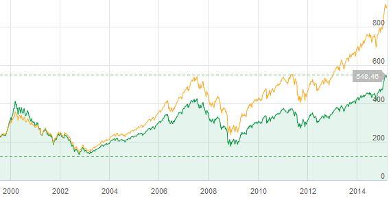 Börsen 15 år med utd