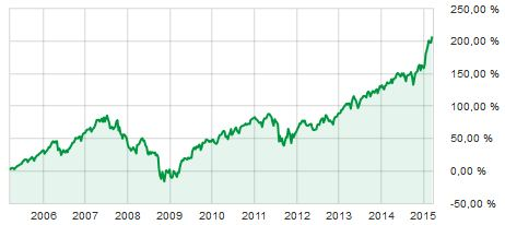 Sverigefond 10 år