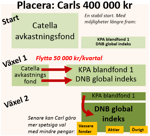 Placera Carls 400 000 kr