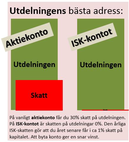 Utdelningen till ISK-kontot