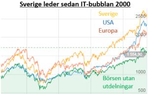 Sverige it-bubblan