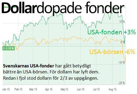 Dollardopade fonder