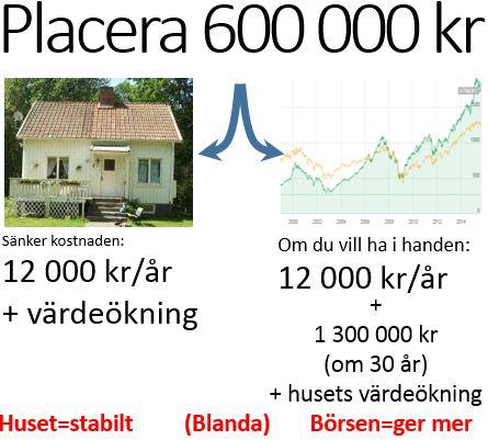 Placera 600 000 kr