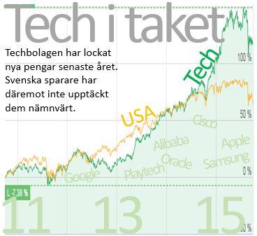 Techbolagen 15