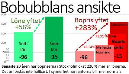 Bobubblans ansikte Sverige