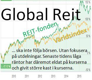 UB Global reits