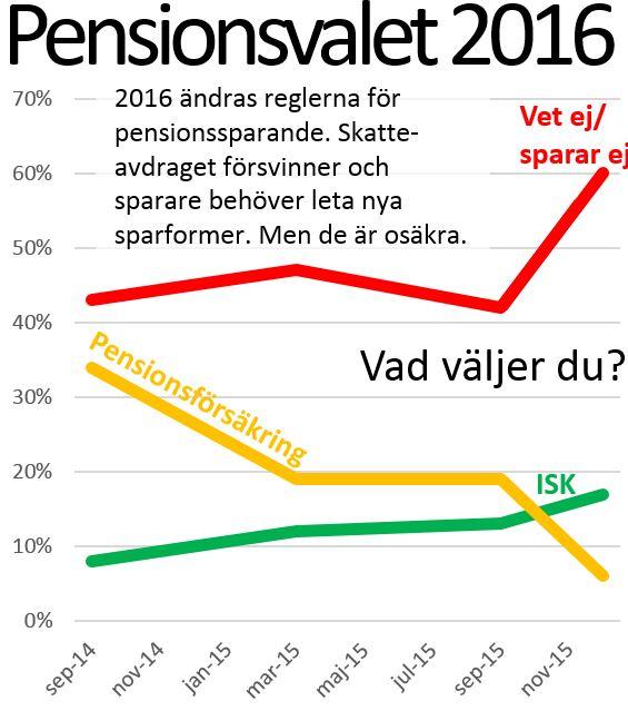 pensionsspara privat hur mycket