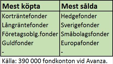Din svenskarna flydde aktiefonder