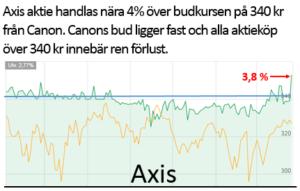 Axis felpris