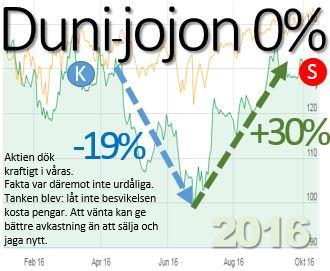 duni-jojon