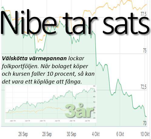 nibe-tar-sats