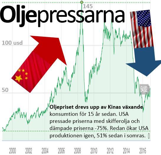 Nu stiger oljepriset igen