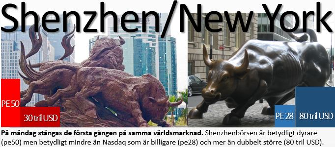 shenzhen-nasdaq