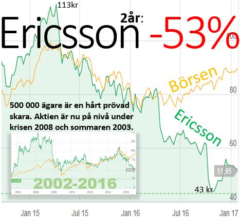Ericson -53 proc