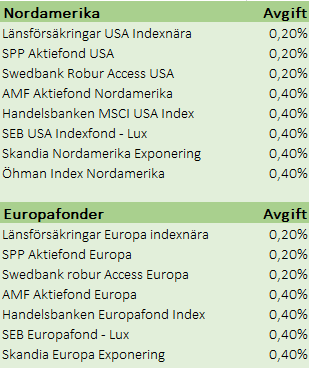 Sverigefonder nya favoriter