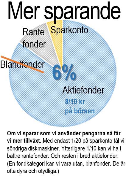Svenskar sparar och lanar mer