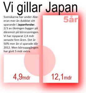 Japan starkast under kvartal 3